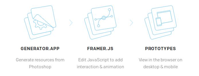 Framer.js Features