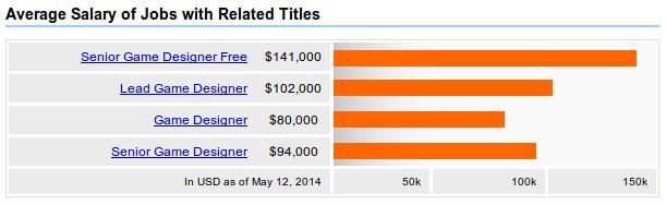 Video Game Designer Salary in 2014