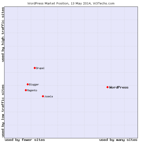 WordPress Market Share 2014