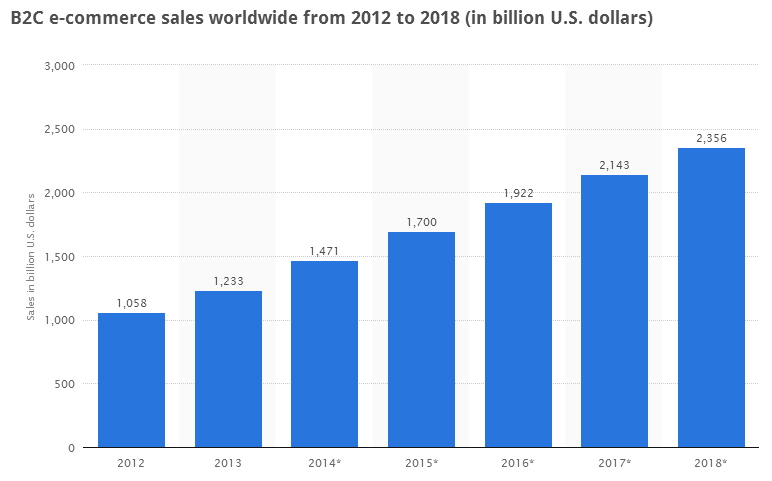 B2C e-commerce sales worldwide from 2012 to 2018 (in billion U.S. dollars)