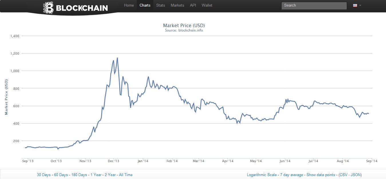 Blockchain Charts