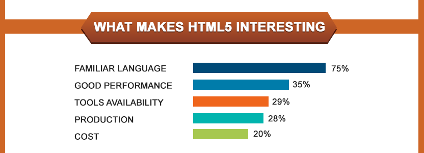 html5 interest