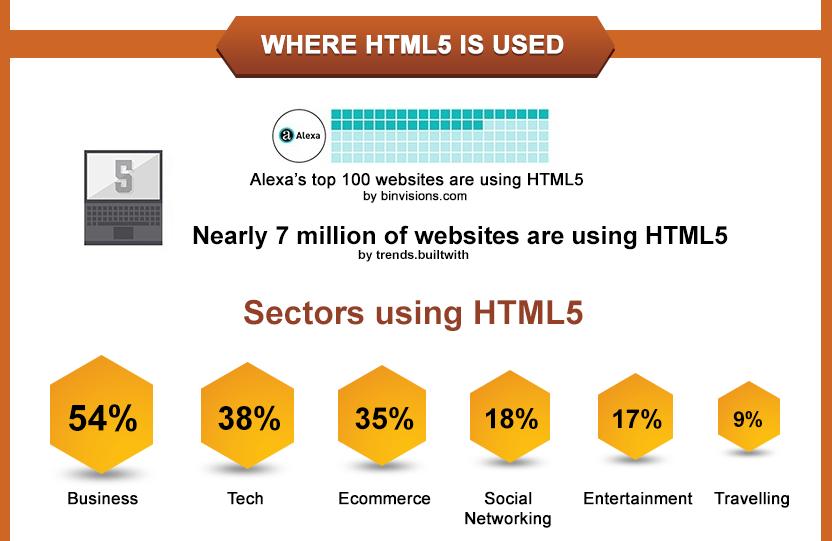 html5 use