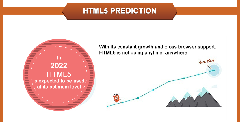 html5 pridictions