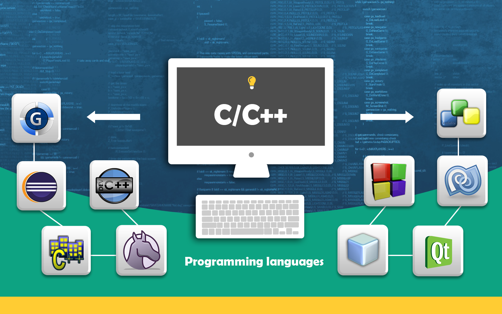 Top 10 IDE's For C_C++