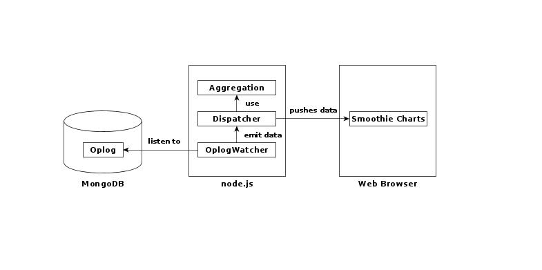 Data streams