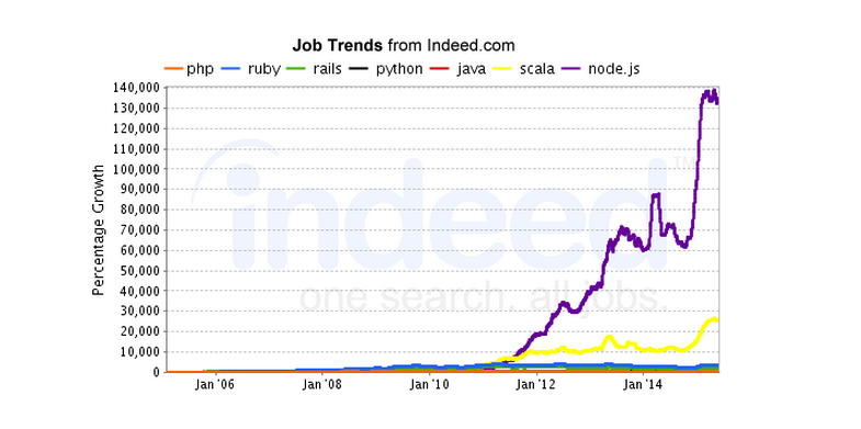 Nodejs Job Trends