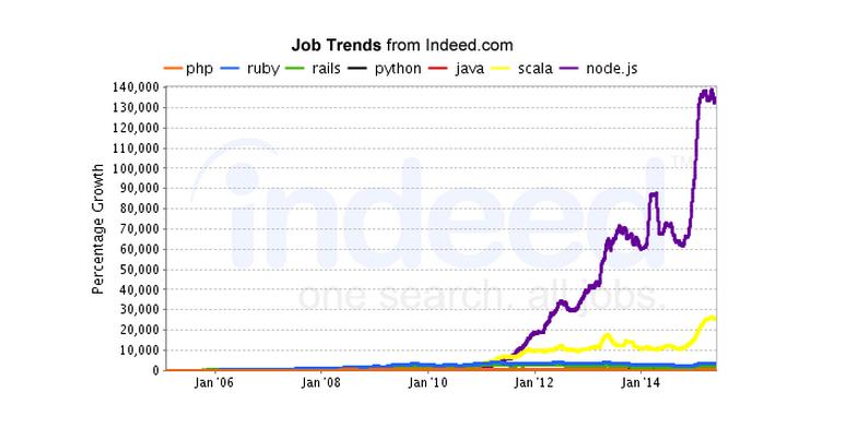 Nodejs Job Trends