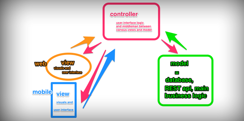 AngularJS mvc architecture