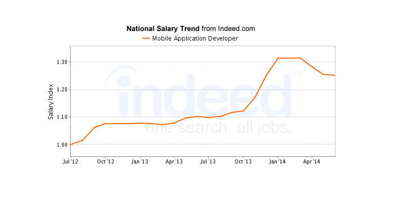 mobile application developer trend