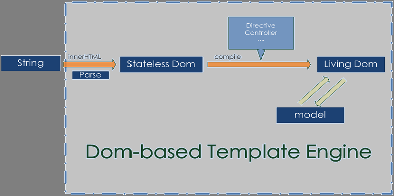 Dom-based-Template