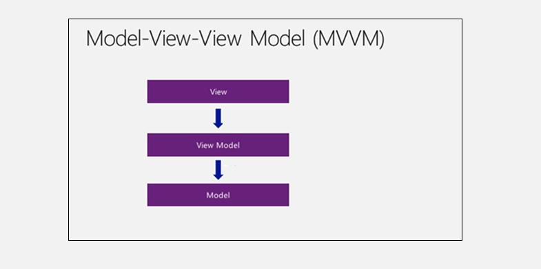 MVVM framework