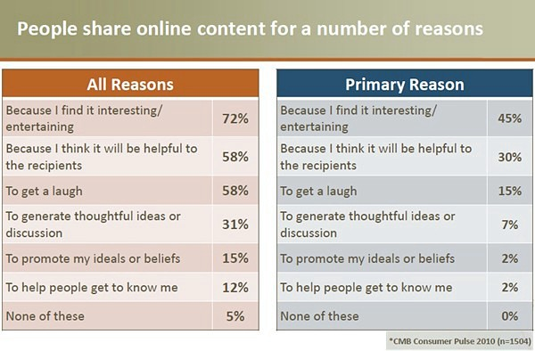 why people share content