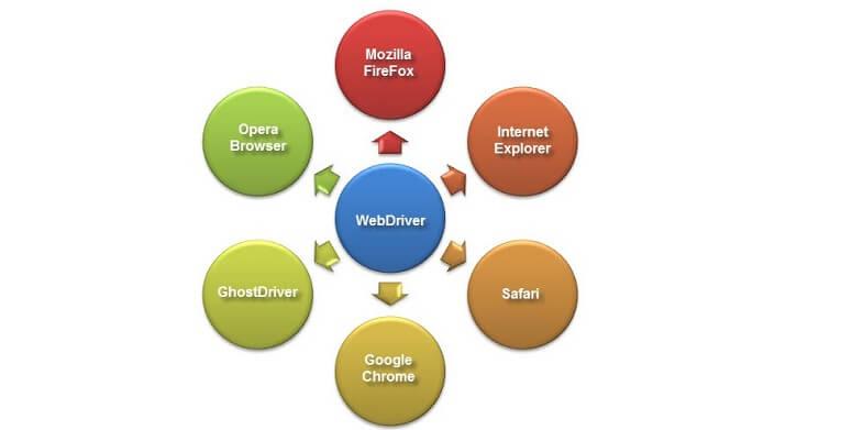 Web Driver
