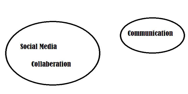 Team employees for Social Media