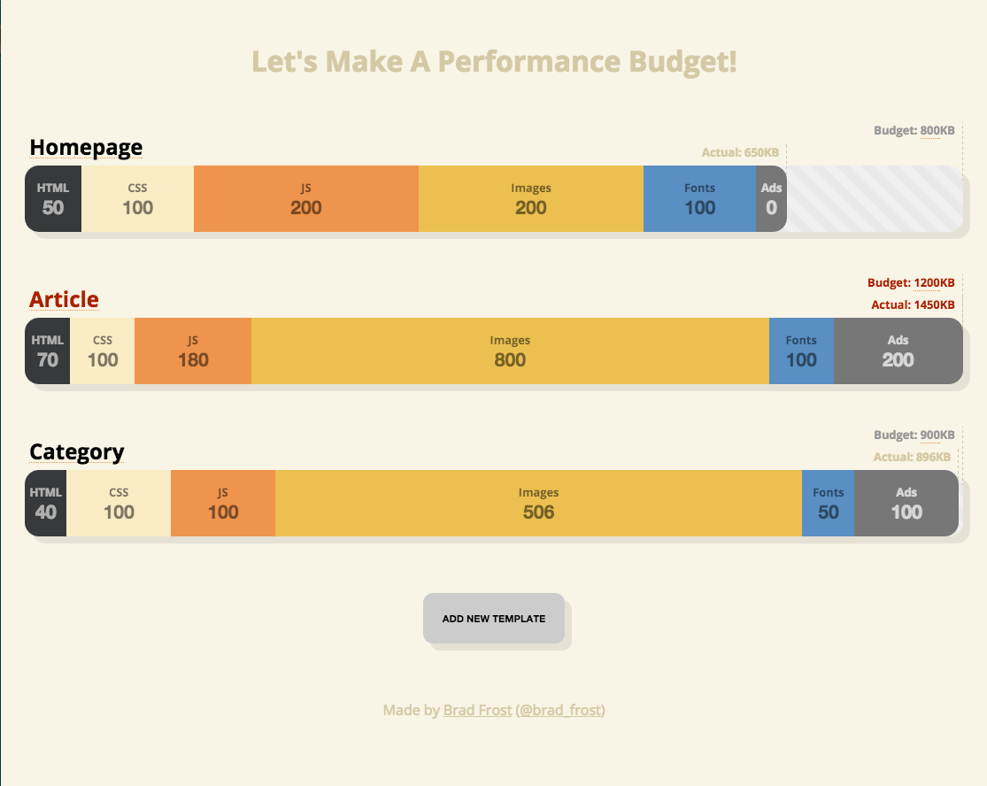 The Performance Budget Builder