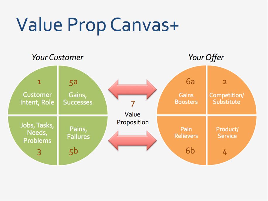 create-value-proposition