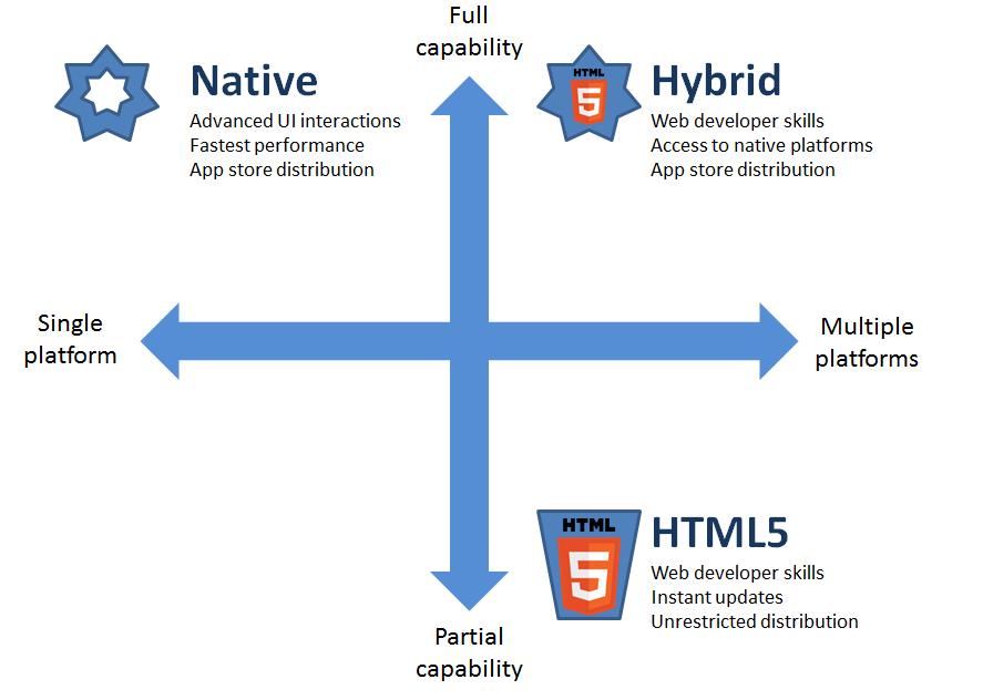 hybird-apps