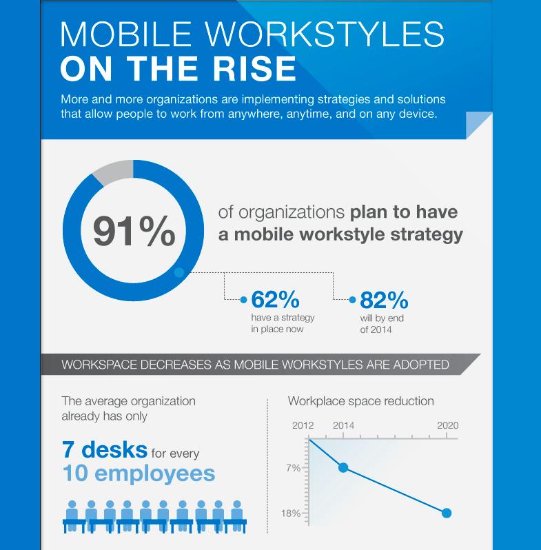 mobile-work