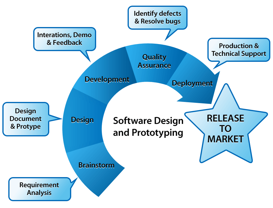 7 Tips On Web Development Strategies For Web Developer