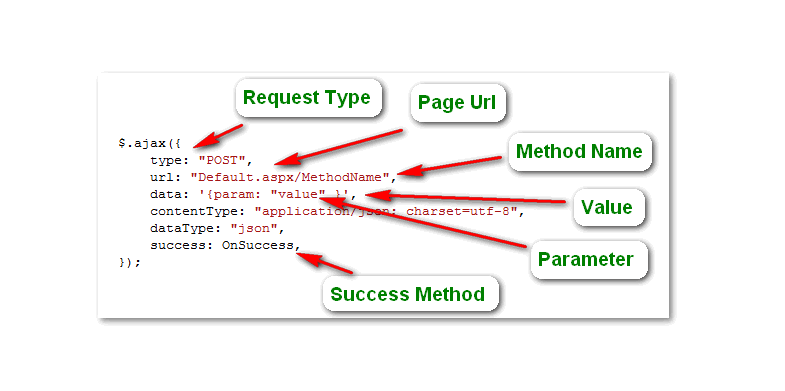 traditional-jquery-call