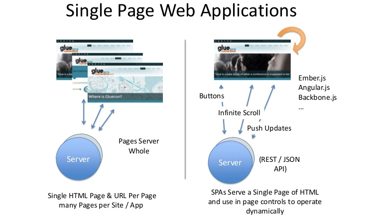 single-page-web-application