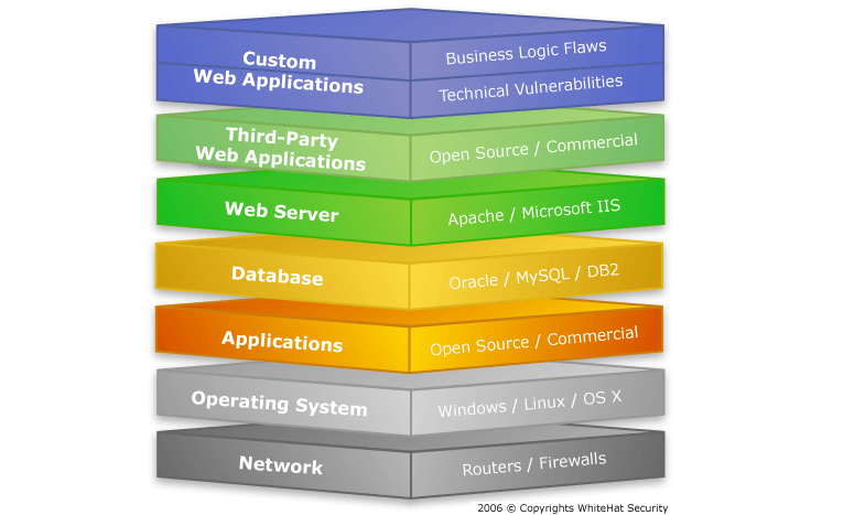 10 Tips In Picking A Technology Stack For Web Developers