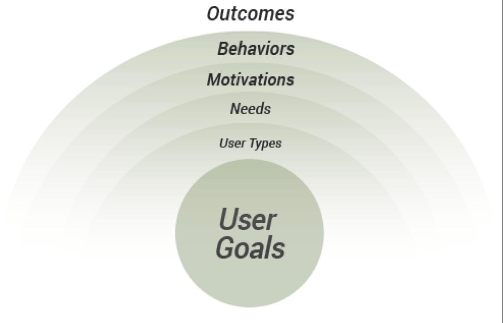 user-goals