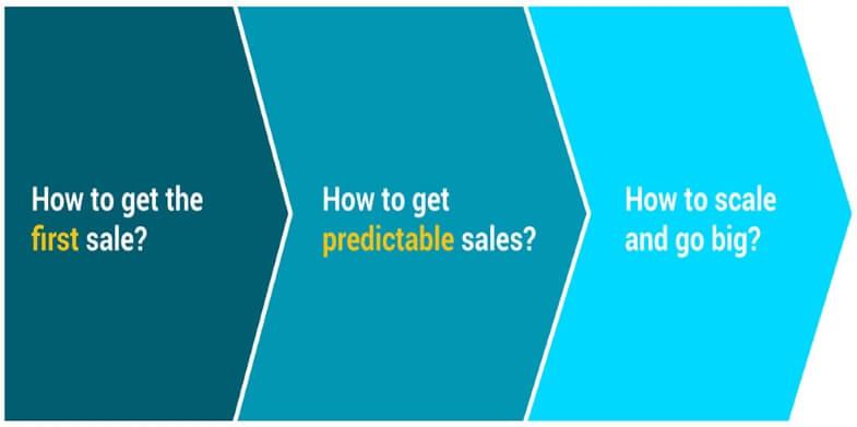 set-sales-scale