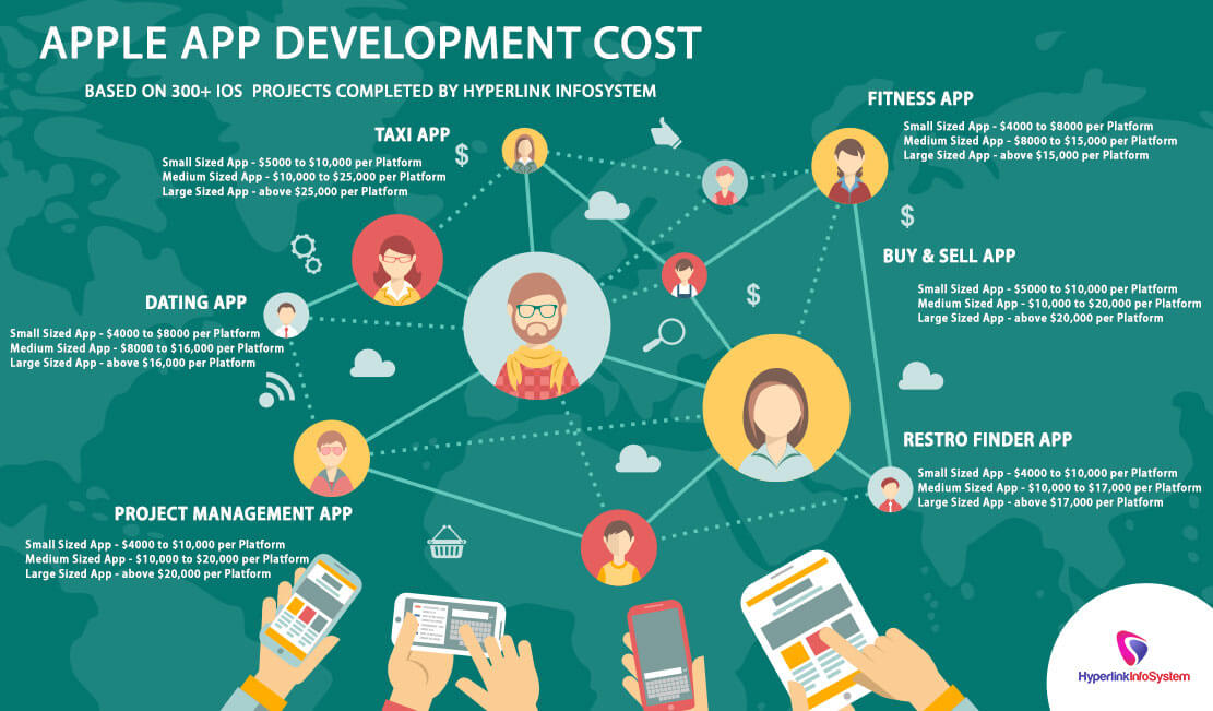 cost-of-app-development