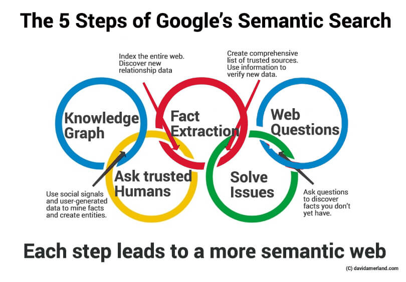 google-semantic-web