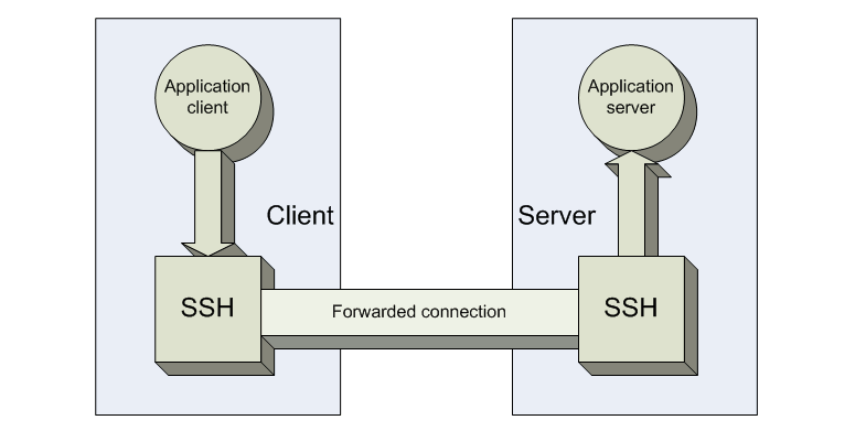 ssh-connections