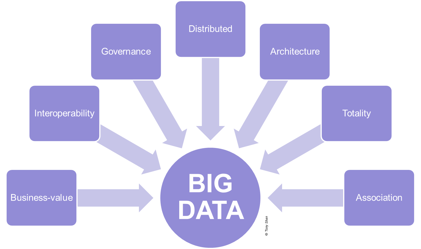 big-data-projects