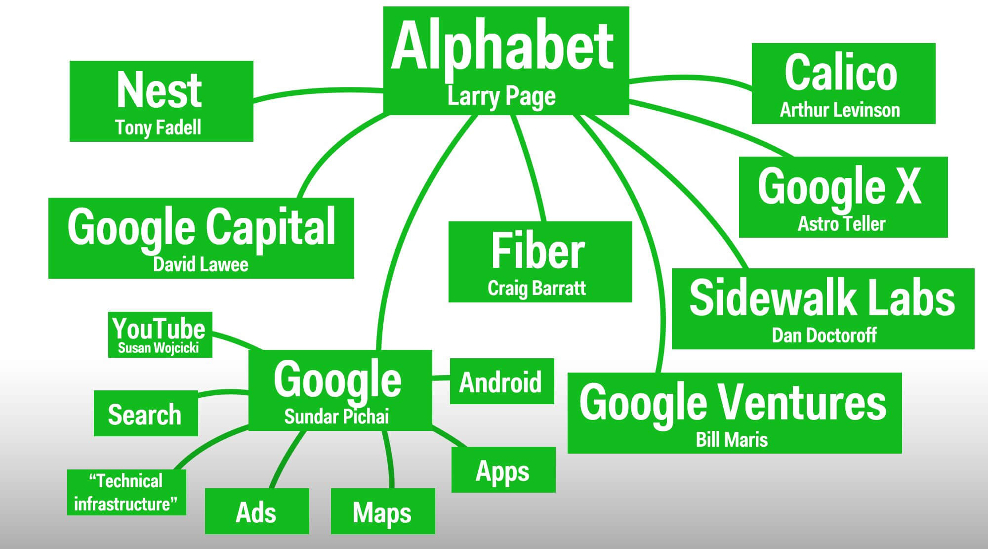 alphabet-larry-page