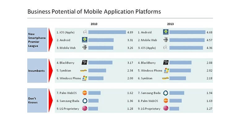 Potential of Mobile Application