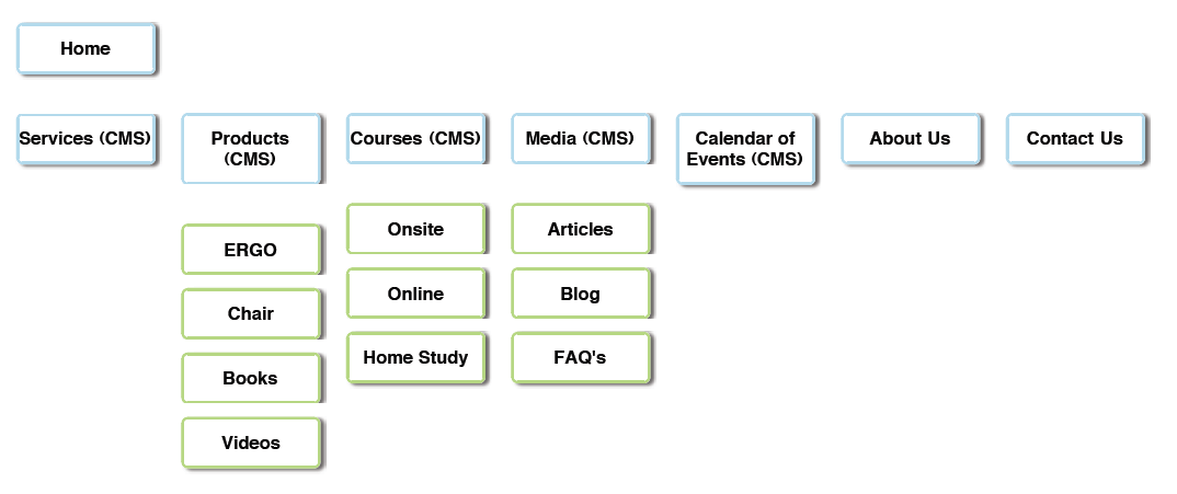 good-content-outline
