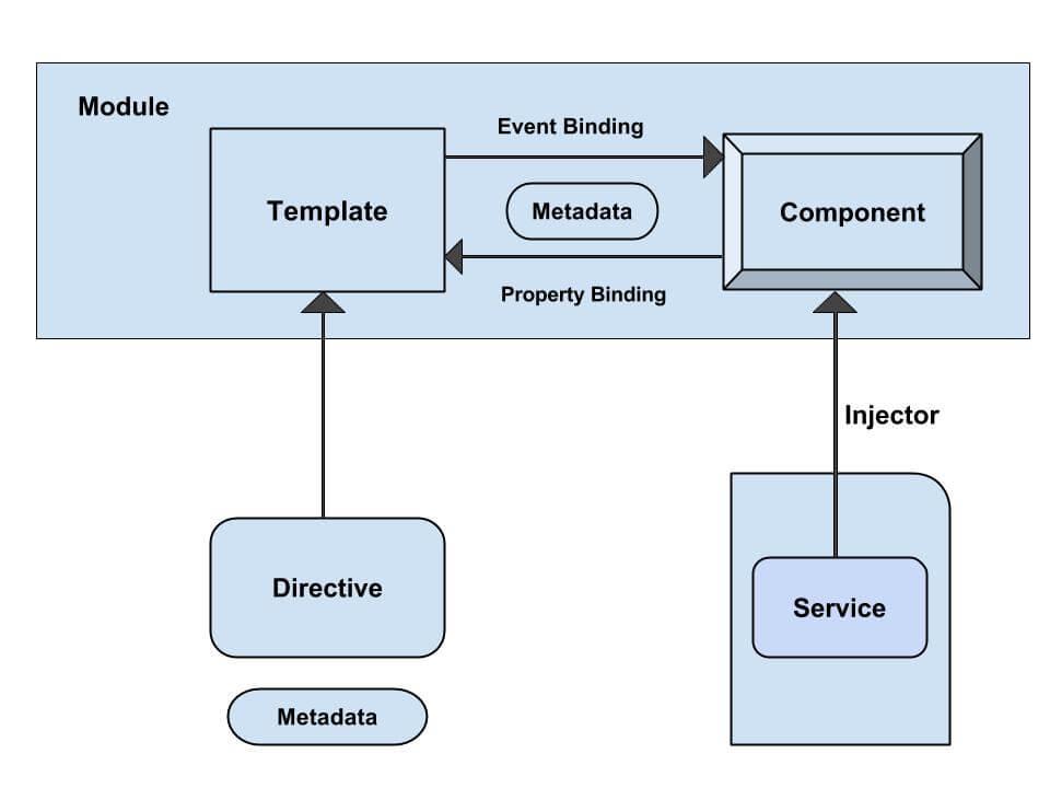 Angular 2 Architecture