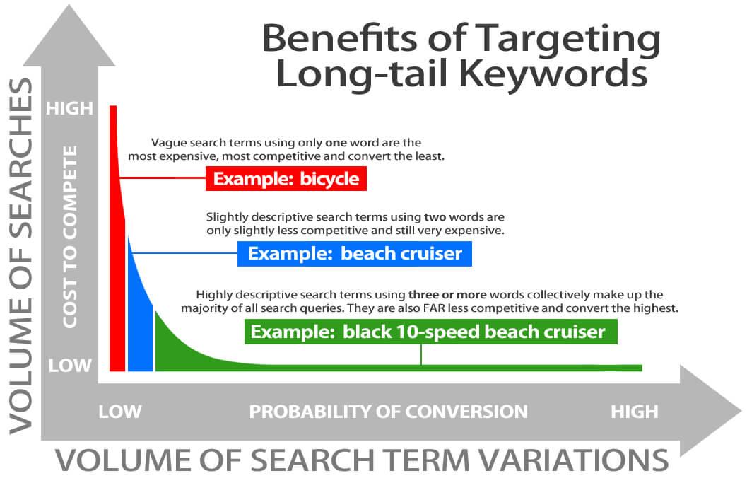 Benefits of Targeting Long-tail Keywords
