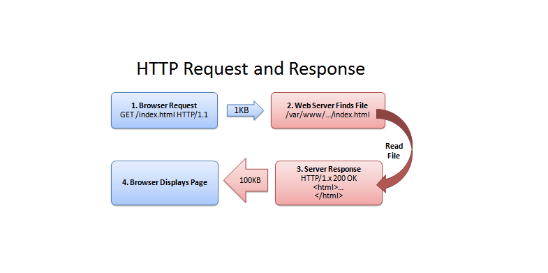 HTTP Compression