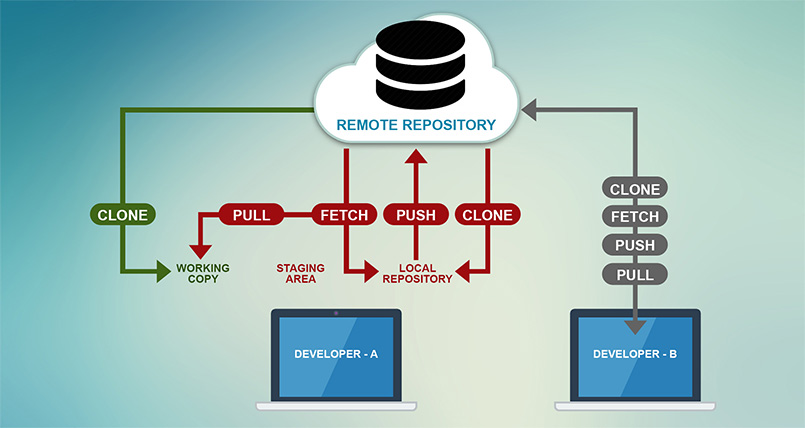 Working with Remote Repositories