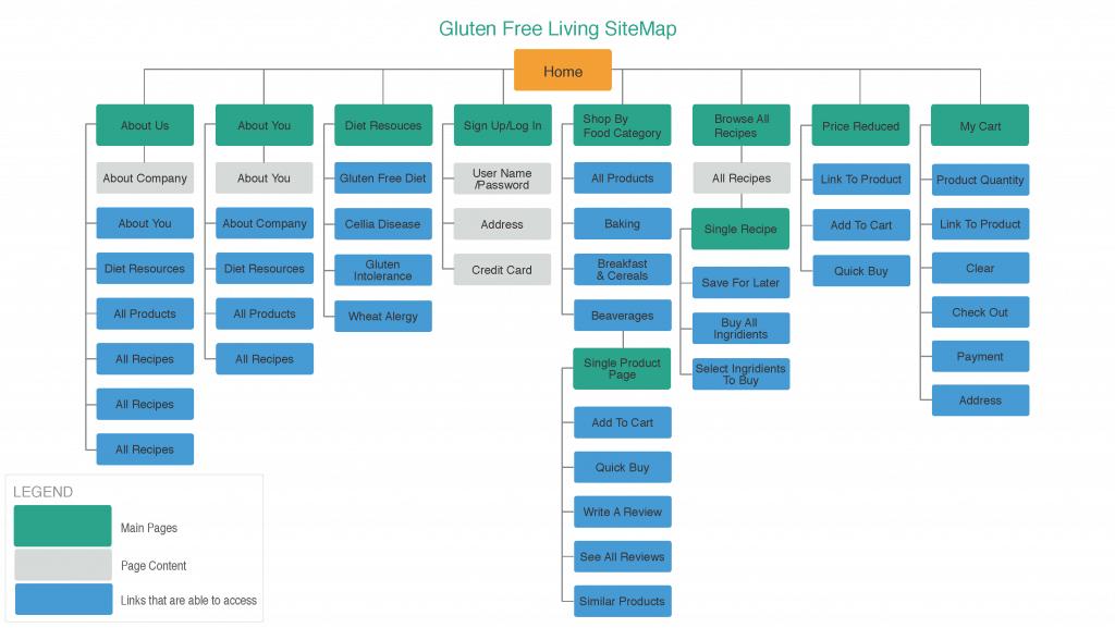 Create Sitemap