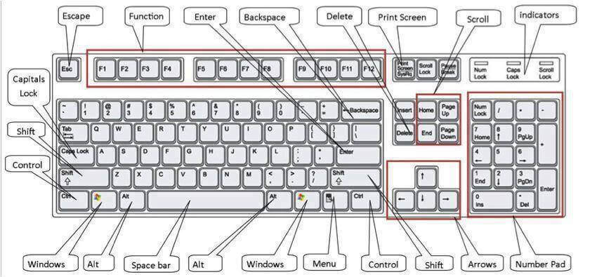 Create your own Keyboard Shortcuts