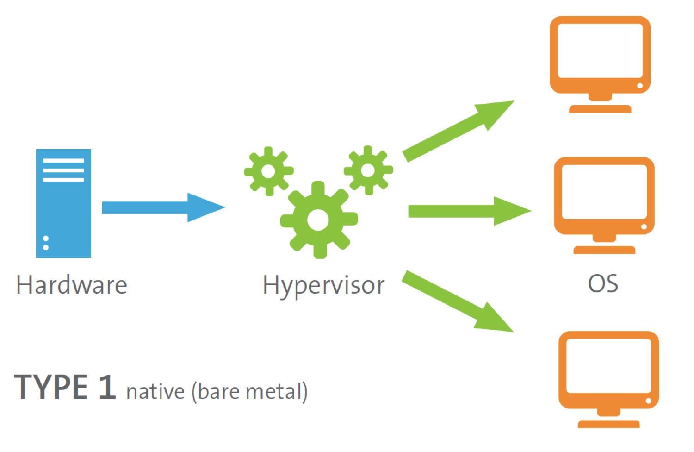 Hypervisor - Programming Trend