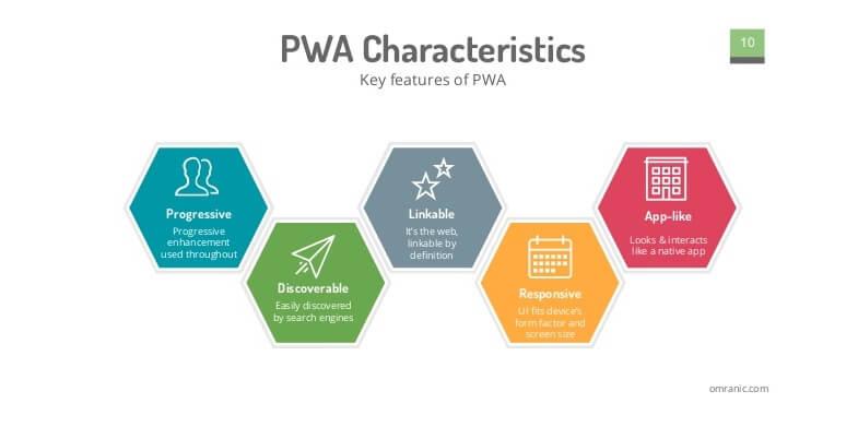 Key Feature of PWA