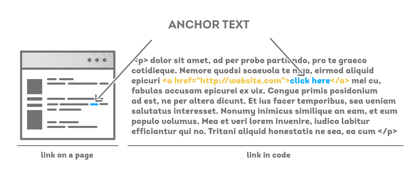 Anchor Text - SEO wordpress tips