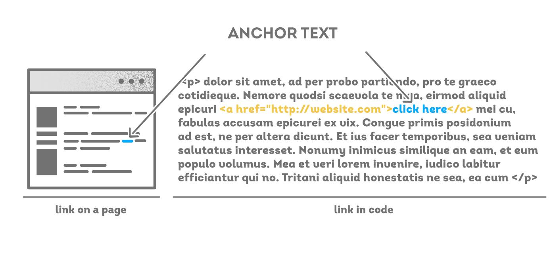 Use Anchor Text