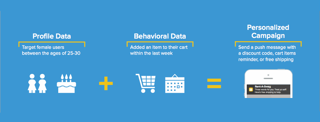 Behavior Based Personalization