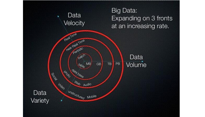 Big Data Marketing - Online Marketing Trends for Web Developers