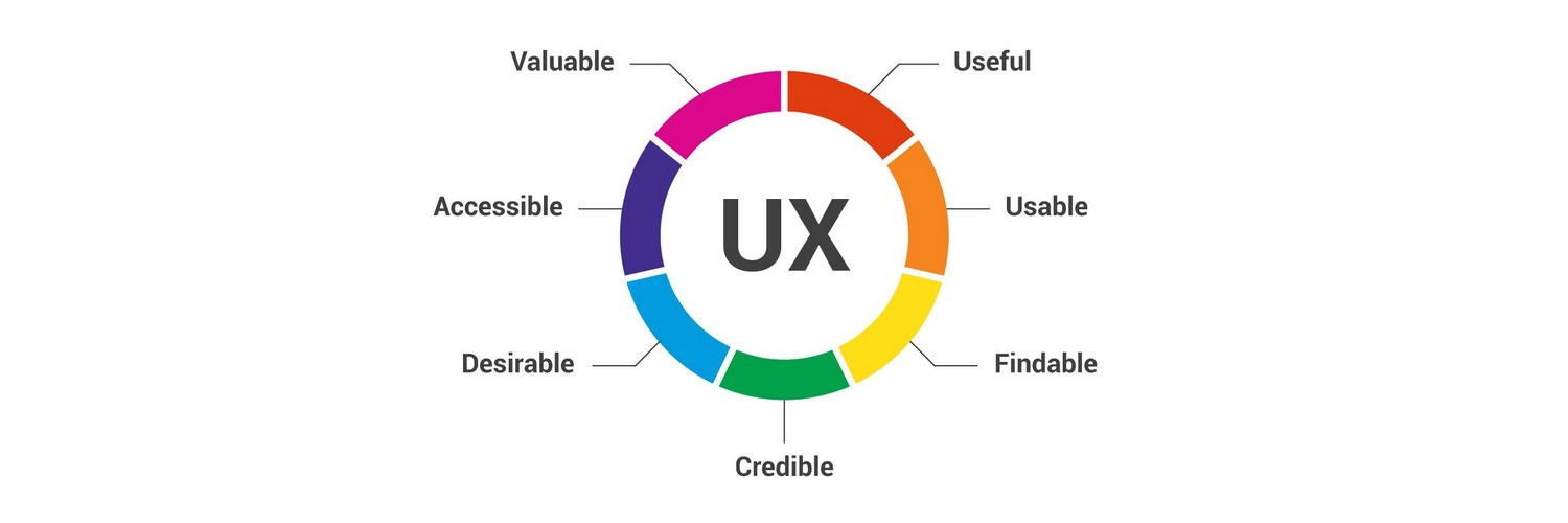 Make user experience your priority