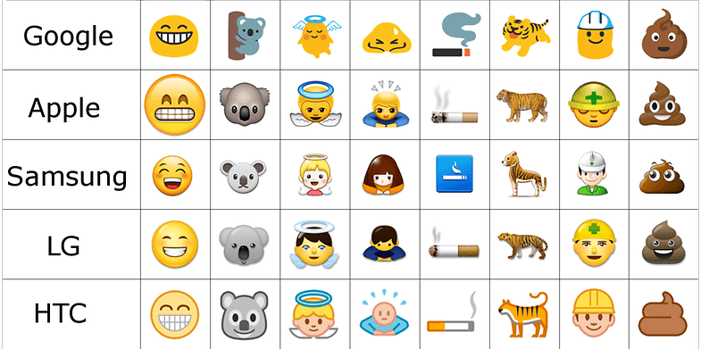 Uses of Emojis